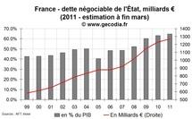 Déficit public et dette publique en France en mars 2011 : toujours supérieur à 2010