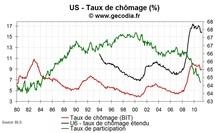 Emploi et taux de chômage USA en avril 2011 : fortes créations d'emploi mais hausse du chômage