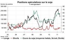 Grain Hedge Fund Watch : la spéculation sur le blé, le maïs et le soja (9 mai 2011)