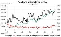 Commo Hedge Fund Watch : la spéculation sur l'or, le pétrole et l'argent (9 mai 2011)