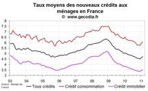 Nouveaux crédits immobiliers en France : nouvelle hausse des taux en mars 2011