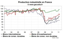 Recul de la production industrielle en France en mars 2011