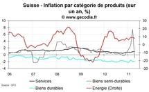 Inflation en Suisse avril 2011 : l'inflation se replie