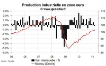 Chute surprise de la production industrielle zone euro en mars 2011