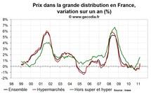 Prix dans la grande distribution France : en accélération mais à partir de bas niveaux