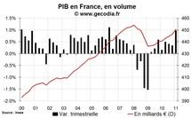 Taux de croissance du PIB France T1 2011 : forte mais avec des bémols
