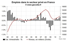 Créations d'emploi en France T1 2011 : belle progression