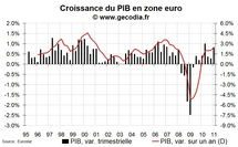 Taux de croissance du PIB zone euro au T1 2011 : une année qui commence bien