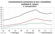 L'investissement construction et immobilier en France progresse début 2011