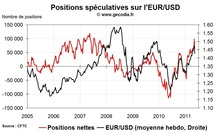 Forex Hedge Fund Watch : spéculateurs sur le marché des changes (16 mai 2011)