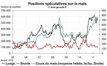 Agri Hedge Fund Watch : la spéculation sur le blé, le maïs et le soja (16 mai 2011)