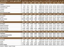 Transactions immobilières dans les régions en avril 2011