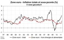 Inflation zone euro avril 2011 : forte poussée de l'inflation sous-jacente