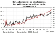 Offre et demande mondiale de pétrole avril 2011 : la consommation des émergents explose