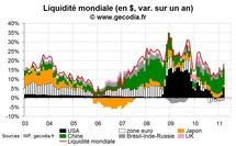 La liquidité mondiale en mars 2011 progresse à nouveau, grâce à la Fed