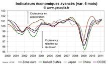 Indicateurs avancés en mars 2011 pour les principales économies mondiales