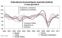Indicateurs avancés en mars 2011 pour les pays émergents