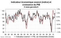 Indicateur avancé pour la France mars 2011 : les perspectives sont bonnes