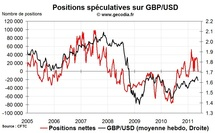 Forex Hedge Fund Watch : spéculateurs sur le marché des changes (23 mai 2011)