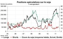 Agri Hedge Fund Watch : la spéculation sur le blé, le maïs et le soja (23 mai 2011)