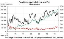 Commo Hedge Fund Watch : la spéculation sur l'or, le pétrole et l'argent (23 mai 2011)
