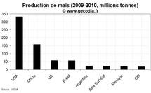 Les principaux producteurs de maïs dans le monde