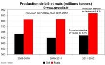 Production blé et maïs sur 2011-2012 : sécheresses signalées en Europe, USA et Chine