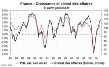 Climat des affaires France en mai 2011 : tassement à partir d'un niveau élevé