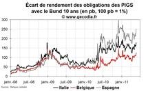 Crise de la dette en zone euro : le retour du stress sur l'Espagne, l'Italie et la Belgique