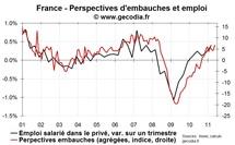 Perspectives d'embauches en France en mai 2011