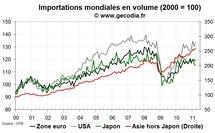 Le commerce mondial en mars 2011 reste bien orienté