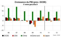 Prévision de croissance de l'OCDE 2011-2012 : petit coup de frein en 2011 puis accélération en 2012