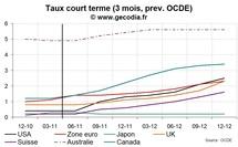 L'OCDE table sur des hausses de taux dans les pays développés