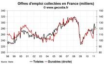 Nombre de chômeurs en France en avril 2011 : amélioration encore limitée