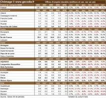 Nombre de chômeurs par région française en avril 2011