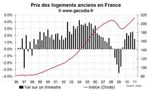 Prix immobiliers en France au T1 2011 : hausse plus modérée des prix
