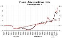 Prix immobiliers sur longue période en France : les prix réels sur des plus hauts historiques