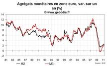Crédit et monnaie en zone euro avril 2011 : toujours peu de crédits