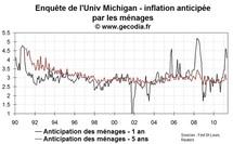 Les anticipations d'inflation des ménages ancrées à long terme aux USA