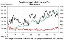 Commo Hedge Fund Watch : la spéculation sur l'or, le pétrole et l'argent (30 mai 2011)