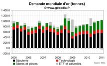 La demande mondiale d'or en hausse au T1 2011