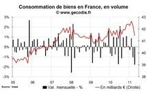 Consommation des ménages en France avril 2011 : forte chute liée à l'automobile