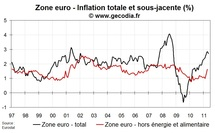 Inflation flash zone euro en mai 2011 : stabilisation