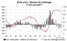 Le chômage en zone euro à nouveau stable en avril 2011