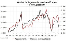 Les ventes de logements neufs se contractent fortement au T1 2011 en France