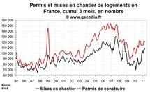Permis de construire et mises en chantier France en avril 2011 : très positif