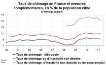 Net recul du sous-emploi en France au T1 2011