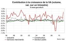La croissance en France repose sur les services