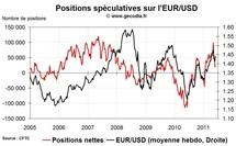 Forex Hedge Fund Watch : spéculateurs sur le marché des changes (6 juin 2011)