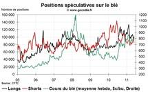 Agri Hedge Fund Watch : la spéculation sur le blé, le maïs et le soja (6 juin 2011)